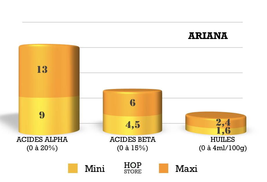 ARIANA - ORGANIC - ALL - AA: 10.3% - 2019