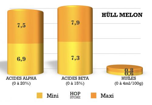 HÜLL MELON · BIO · ALL · AA: 7,7% - 2019